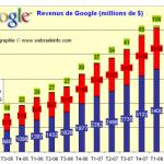 Des résultats financiers meilleurs que prévus pour Google au 4ème trimestre 2008