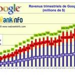 Revenus trimestriels de Google jusqu'au 4eme trimestre 2011