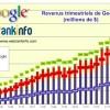Evolution des revenus Google de 2005 à T4 2012