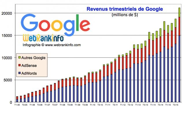 Evolution des revenus Google de 2005 à T4 2015
