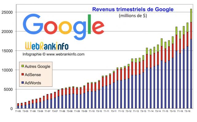 Evolution des revenus Google de 2005 à T4 2016