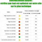 SEO : vérifiez que tout est optimisé sur votre site sur le plan technique