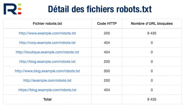 Fichiers robots.txt dans RM Tech