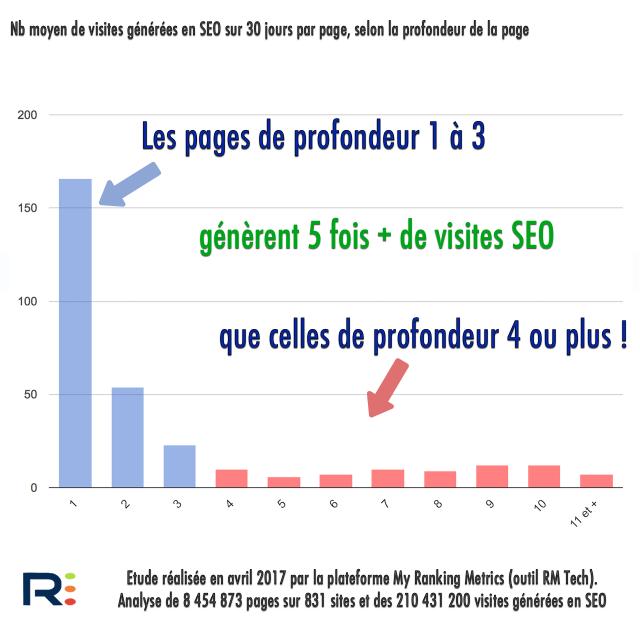 Etude impact SEO de la profondeur des pages