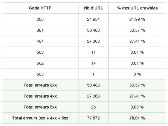 RM Tech tableau codes HTTP