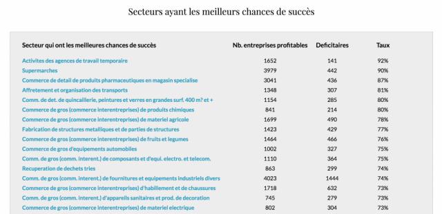 Les secteurs d'activité les plus rentables