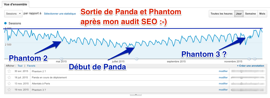 Updates Phantom et Panda 2015