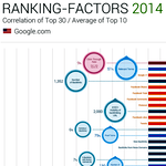 SEO : attention avec l'étude des Ranking Factors 2014
