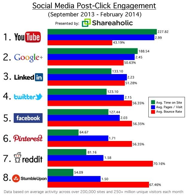 Etude Shareaholic engagement réseaux sociaux