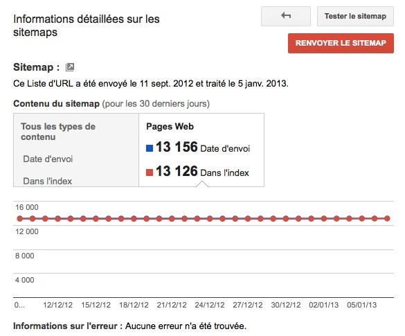 Statistiques journalières d'un sitemap