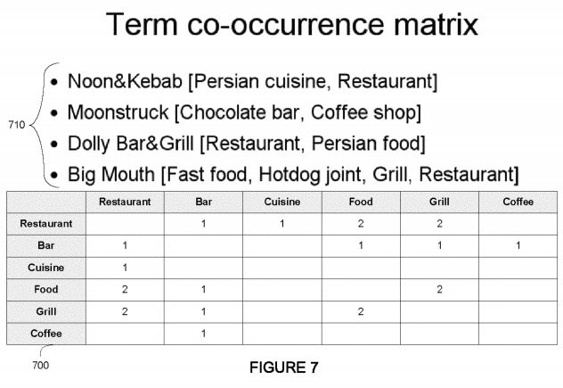 Matrice de co-occurrence