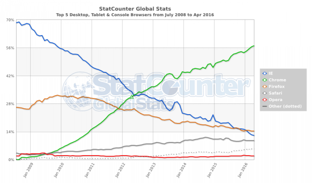 Parts de marché navigateurs web 2016