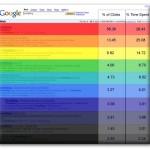 Suivi du regard : analyse des résultats de Google