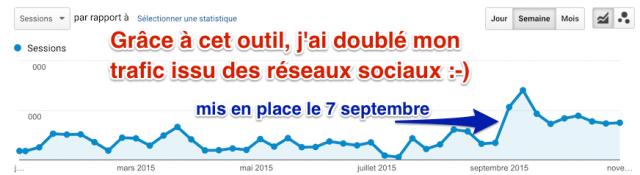 Trafic réseaux sociaux doublé