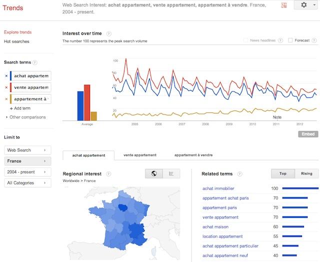 Google Trends 2012