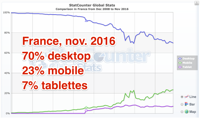 Proportion Internet mobile France 11/2016