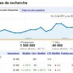 Analyse du taux de clics dans les SERP grâce à GWT