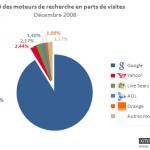 Parts de marché des moteurs en France (Décembre 2008)