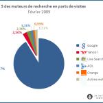 Parts de marché des moteurs en France (Février 2009)