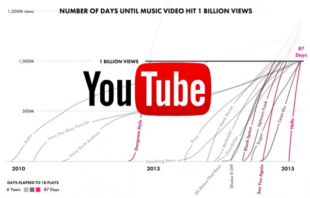 Les vidéos youtube avec 1 milliard de vues