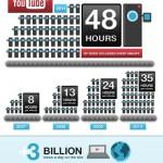 2 records de trafic pour les 6 ans du site Youtube.com
