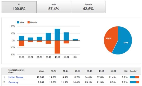 Données démographiques dans YouTube Analytics