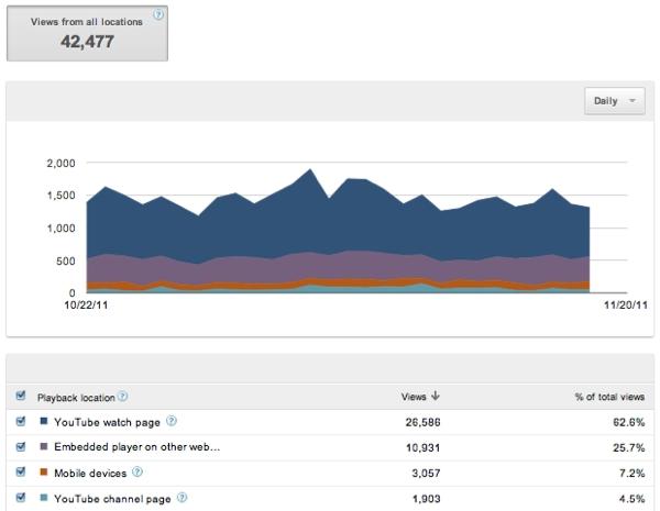 Statistiques sur les types d'intégration des vidéos dans YouTube Analytics