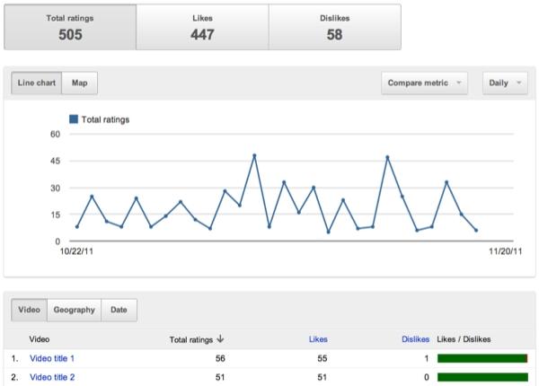 Analyse des J'aime et Je n'aime pas dans YouTube Analytics