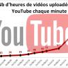 Heures vidéos upload Youtube fin 2015