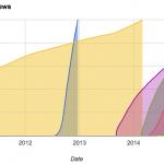 Les vidéos à 1 milliard de vues en hausse sur YouTube