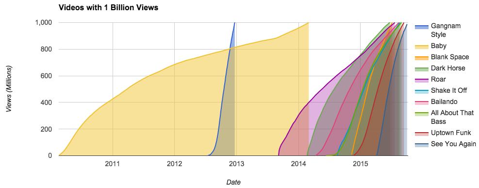 Vidéos milliards de vues YouTube