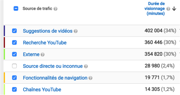 Sources de trafic sur YouTube