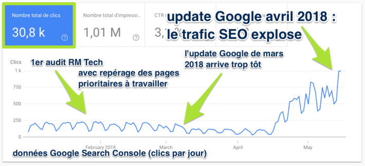 Hausse des clics Google