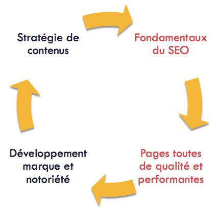 4 phases du SEO