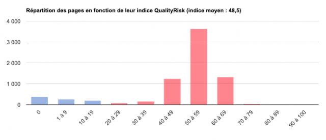 QualityRisk élevé pour un site qui chute dans Google