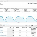 Nouvelle version de Google Analytics (mars 2011)