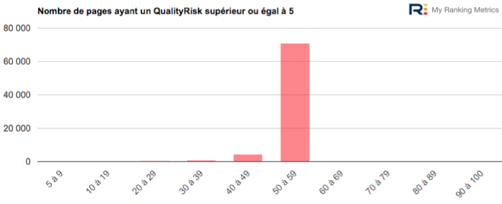 exemple 1 qualityrisk