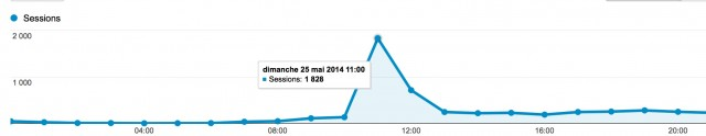 Trafic horaire le 25 Mai 2014 (source Google Analytics)