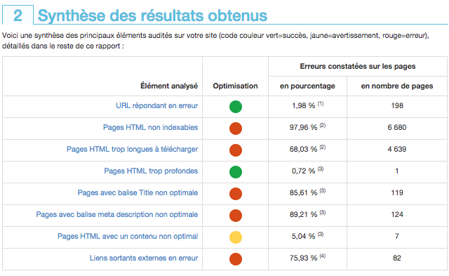 Audit RMTech: pages non indexables