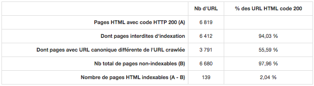 Audit RMTech : pages non indexables (détail)