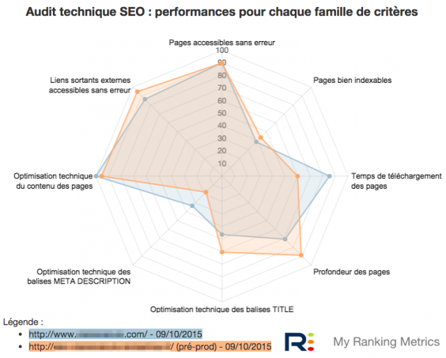 Audit SEO RM Tech preprod radar