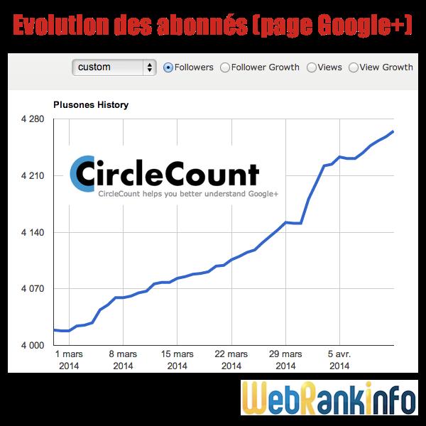Graph abonnés page pro Google+