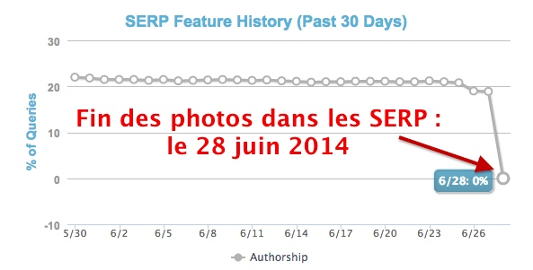 Authorship : fin des photos d'auteurs dans les SERP
