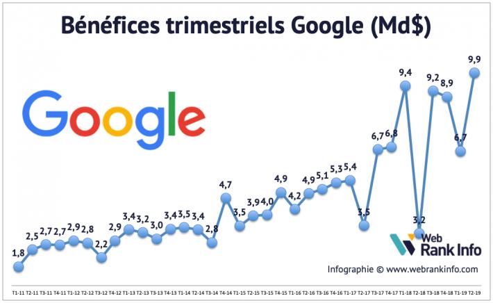 Bénéfices Google T22019