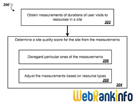 Brevet Scoring Site Quality: synoptique