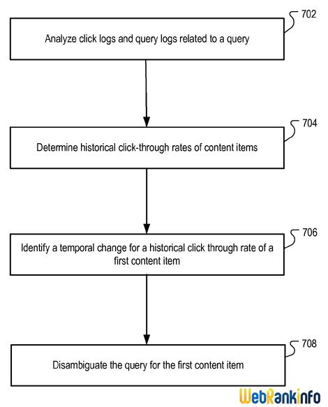 analyse de l'évolution temporelle du CTR (taux de clics) dans les résultats de recherche