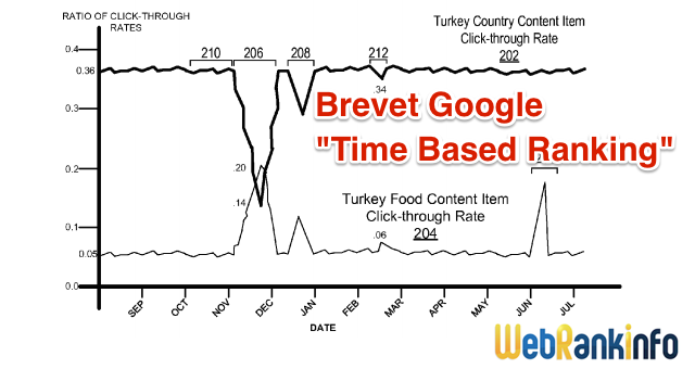 Brevet Google Time Based Ranking : requête Turkey