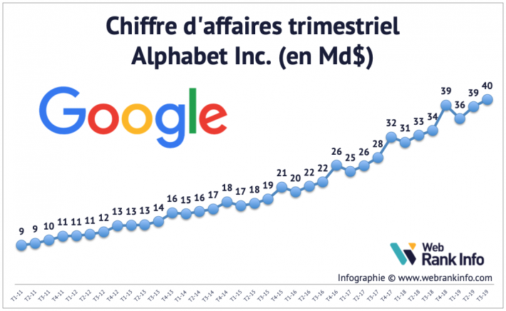 Evolution du CA de Google de 2005 à T3 2019