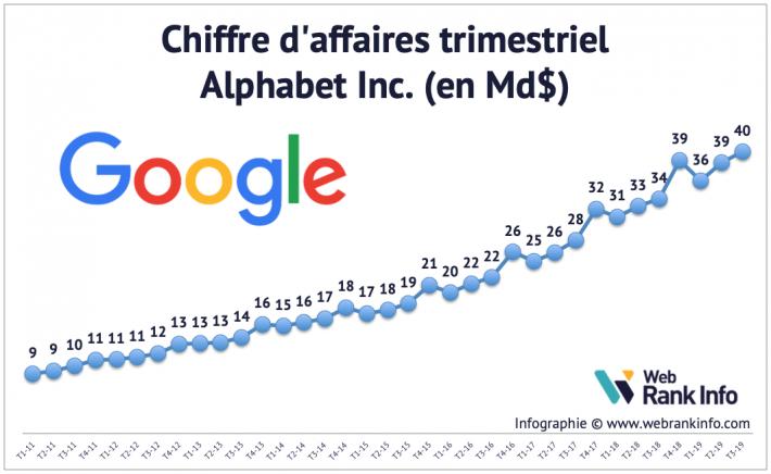 Evolution du CA de Google de 2005 à T32019