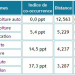 Calcul de cooccurrence et de ratio E/F